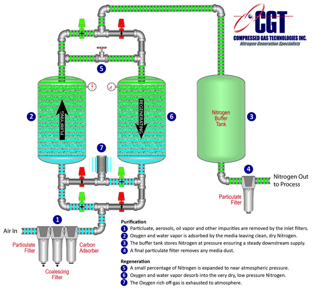 Nitrogen Generators How It Works - PSA Nitrogen Generator flow schematic