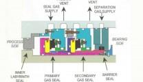 Gas Seals Nitrogen Generators