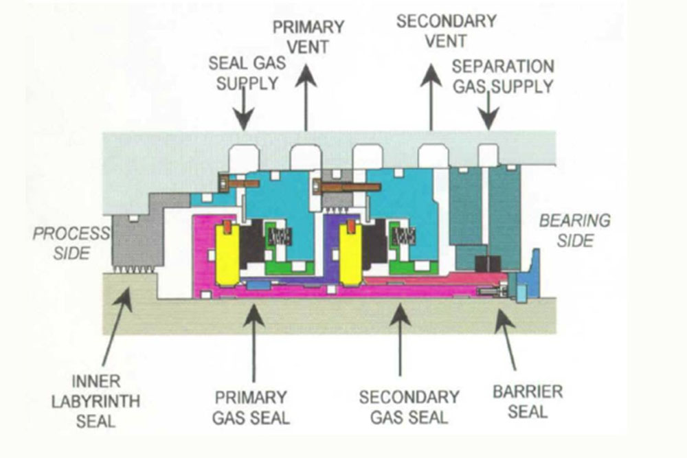 Gas Seals Nitrogen Generators Nitrogen Gas Generation