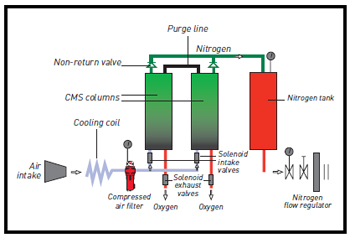 how-nitrogen-generators-work