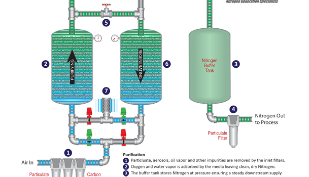 What is a Pressure Swing Adsorption (PSA) Generator?