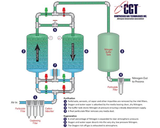 what is a psa nitrogen generator